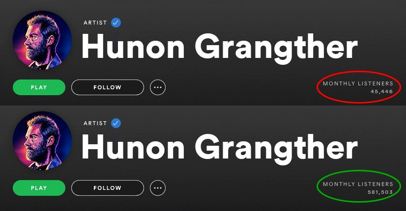 Spotify Monthly Listeners Before and after using Spotiflex Growth Service